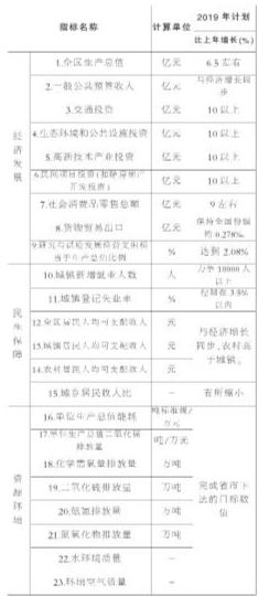 婺城区gdp_婺城民营经济 春暖花开